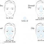 روش تشخیص نوع پوست و روش های مراقبت از آن